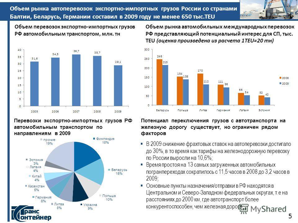 5 Объем рынка автоперевозок экспортно-импортных грузов России со странами Балтии, Беларусь, Германии составил в 2009 году не менее 650 тыс.TEU 5 Объем перевозок экспортно-импортных грузов РФ автомобильным транспортом, млн. тн Объем рынка автомобильны