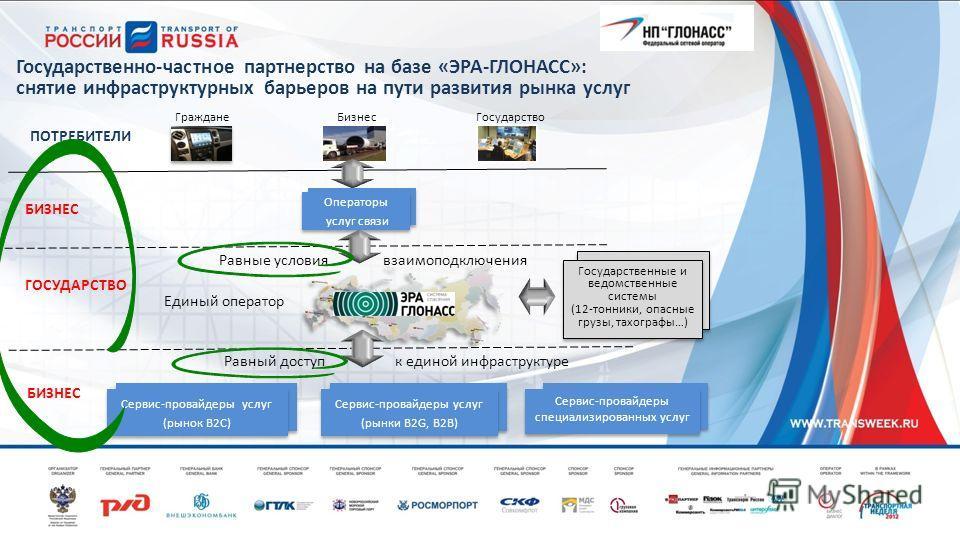Государственно-частное партнерство на базе «ЭРА-ГЛОНАСС»: снятие инфраструктурных барьеров на пути развития рынка услуг Сервис-провайдеры услуг (рынок В2С) Сервис-провайдеры услуг (рынок В2С) Сервис-провайдеры услуг (рынки В2G, B2B) Сервис-провайдеры