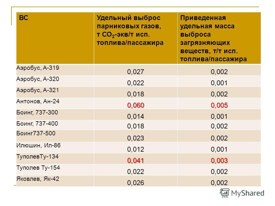 ВСУдельный выброс парниковых газов, т СО 2 -экв/т исп. топлива/пассажира Приведенная удельная масса выброса загрязняющих веществ, т/т исп. топлива/пассажира Аэробус, A-319 0,0270,002 Аэробус, A-320 0,0220,001 Аэробус, A-321 0,0180,002 Антонов, Ан-24