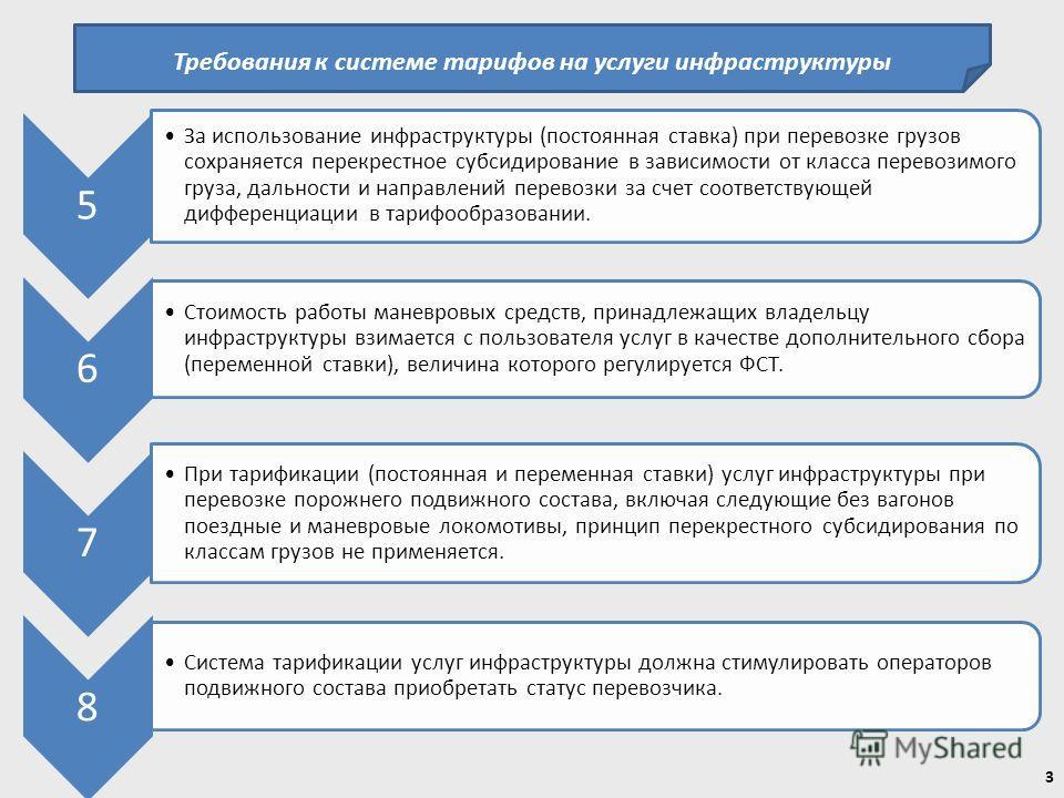 Требования к системе тарифов на услуги инфраструктуры 5 За использование инфраструктуры (постоянная ставка) при перевозке грузов сохраняется перекрестное субсидирование в зависимости от класса перевозимого груза, дальности и направлений перевозки за