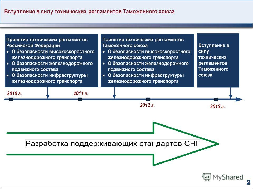 Вступление в силу технических регламентов Таможенного союза 2