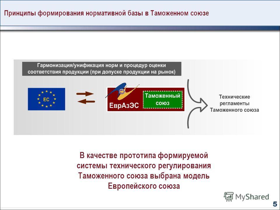 Принципы формирования нормативной базы в Таможенном союзе В качестве прототипа формируемой системы технического регулирования Таможенного союза выбрана модель Европейского союза 5