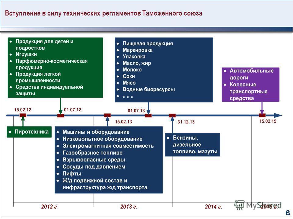 Вступление в силу технических регламентов Таможенного союза 6