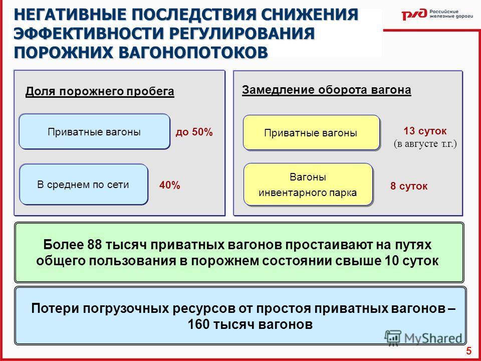 НЕГАТИВНЫЕ ПОСЛЕДСТВИЯ СНИЖЕНИЯ ЭФФЕКТИВНОСТИ РЕГУЛИРОВАНИЯ ПОРОЖНИХ ВАГОНОПОТОКОВ Замедление оборота вагона Доля порожнего пробега до 50% 40% 13 суток (в августе т.г.) 8 суток Более 88 тысяч приватных вагонов простаивают на путях общего пользования