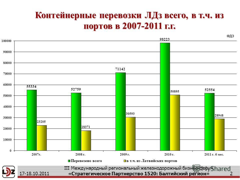 17-18.10.2011 III Международный региональный железнодорожный бизнес-форум «Стратегическое Партнерство 1520: Балтийский регион»2