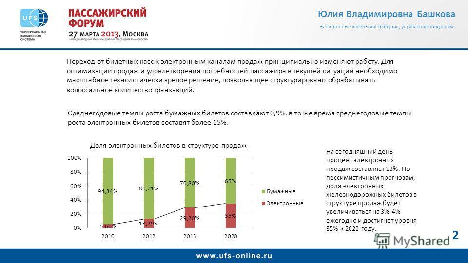 Юлия Владимировна Башкова Электронные каналы дистрибуции, управление продажами. Среднегодовые темпы роста бумажных билетов составляют 0,9%, в то же время среднегодовые темпы роста электронных билетов составят более 15%. На сегодняшний день процент эл