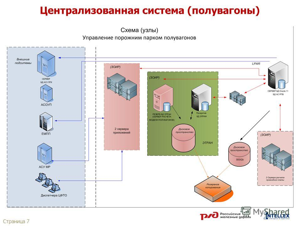 Страница 7 Централизованная система (полувагоны)