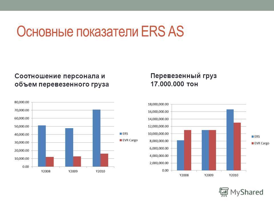 Основные показатели ERS AS Перевезенный груз 17.000.000 тон Соотношение персонала и объем перевезенного груза