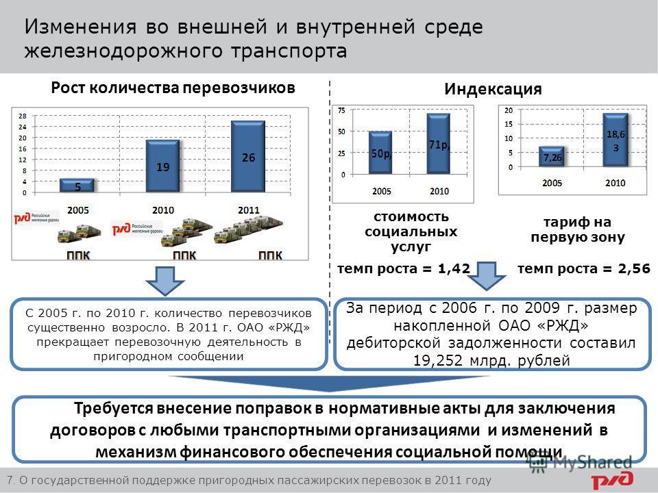 Изменения во внешней и внутренней среде железнодорожного транспорта 7. О государственной поддержке пригородных пассажирских перевозок в 2011 году Рост количества перевозчиков С 2005 г. по 2010 г. количество перевозчиков существенно возросло. В 2011 г