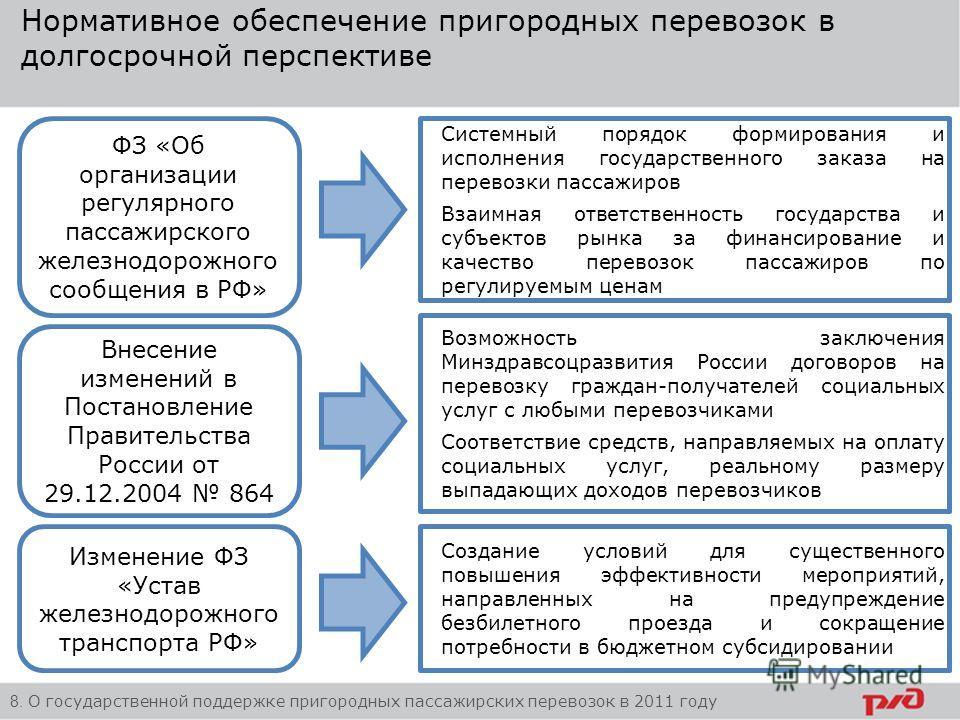 Нормативное обеспечение пригородных перевозок в долгосрочной перспективе Возможность заключения Минздравсоцразвития России договоров на перевозку граждан-получателей социальных услуг с любыми перевозчиками Соответствие средств, направляемых на оплату