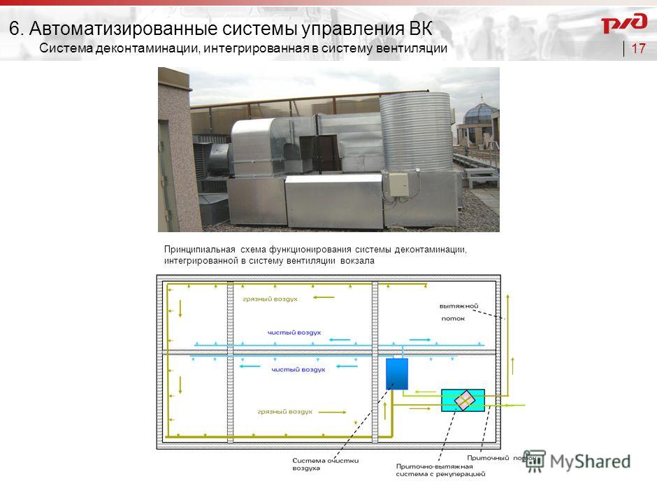 16 Технологии зеленого здания 6. Автоматизированные системы управления ВК Использование принципа фотосинтеза