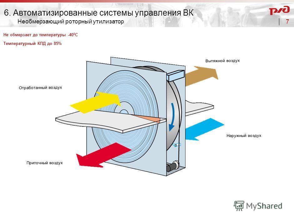 6 Система воздухоподготовки 6. Автоматизированные системы управления ВК Автоматизированная система воздухоподготовки с функциями вентиляции, охлаждения, обогрева и рекуперации тепла в помещении Снабжение прохладным воздухом без сквозняка Легко размещ