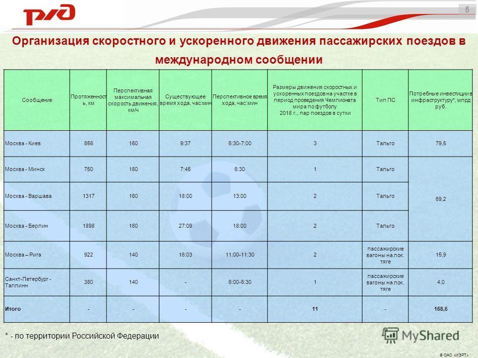 4 Санкт-Петербург – Таллин L = 380 км V = 140 км/ч T = 6 ч 30 мин N - 1 пара M = 4,0 млрд руб. Организация скоростных и ускоренных международных пассажирских перевозок Условные обозначения - существующий полигон скоростного движения (250 км/ч) - перс