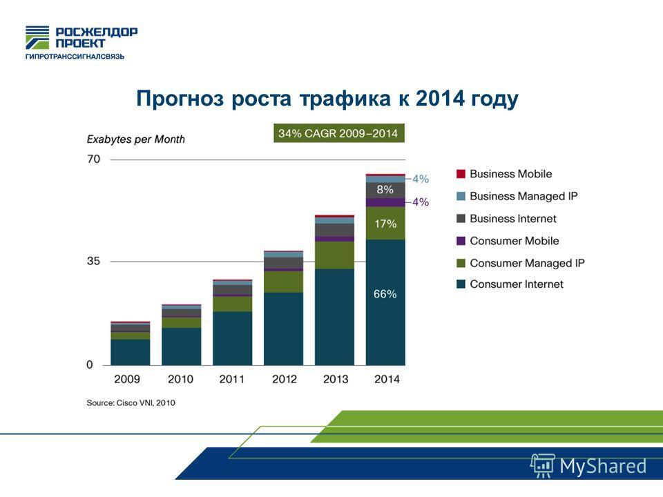 Прогноз роста трафика к 2014 году