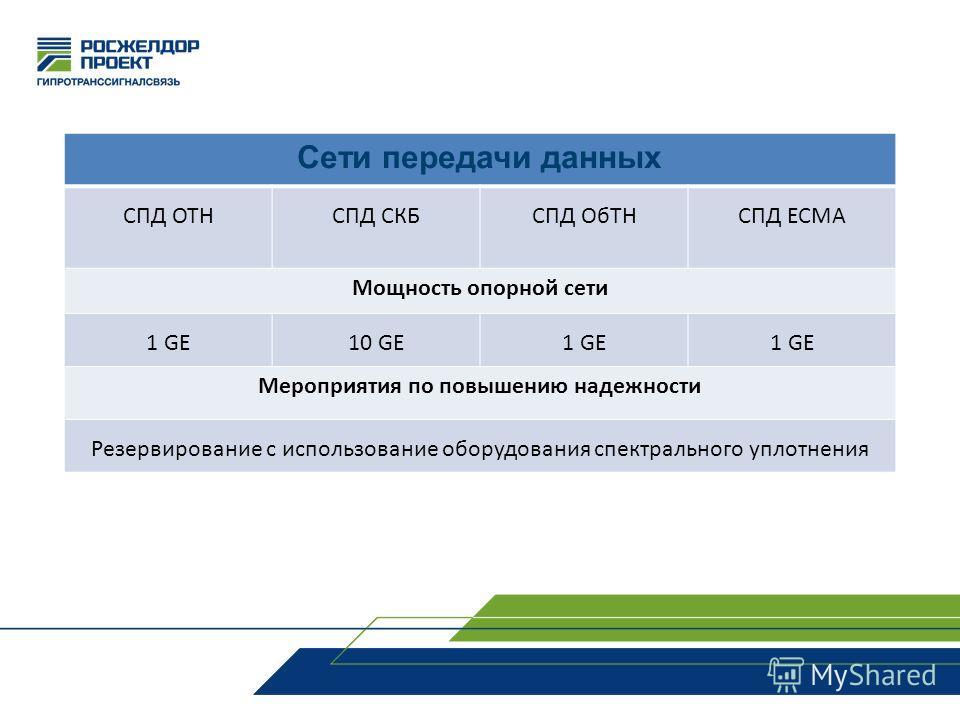 Сети передачи данных СПД ОТНСПД СКБСПД ОбТНСПД ЕСМА Мощность опорной сети 1 GE10 GE1 GE Мероприятия по повышению надежности Резервирование с использование оборудования спектрального уплотнения