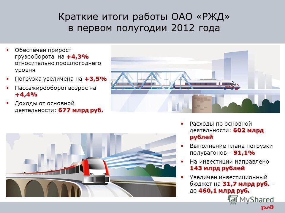 602 млрд рублей Расходы по основной деятельности: 602 млрд рублей 91,1% Выполнение плана погрузки полувагонов – 91,1% 143 млрд рублей На инвестиции направлено 143 млрд рублей 31,7 млрд руб. 460,1 млрд руб. Увеличен инвестиционный бюджет на 31,7 млрд