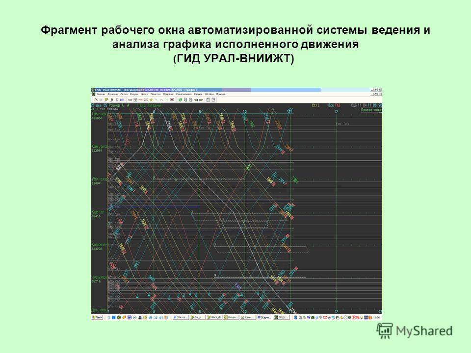 Фрагмент рабочего окна автоматизированной системы ведения и анализа графика исполненного движения ( ГИД УРАЛ-ВНИИЖТ)