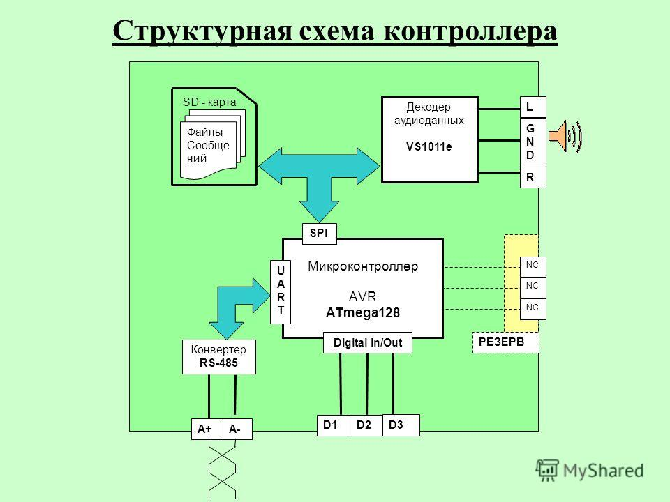 Структурная схема контроллера Микроконтроллер АVR ATmega128 Файлы Сообще ний SD - карта L GNDGND R UARTUART Конвертер RS-485 SPI Digital In/Out A+A- D1D2 D3 Декодер аудиоданных VS1011e NC РЕЗЕРВ