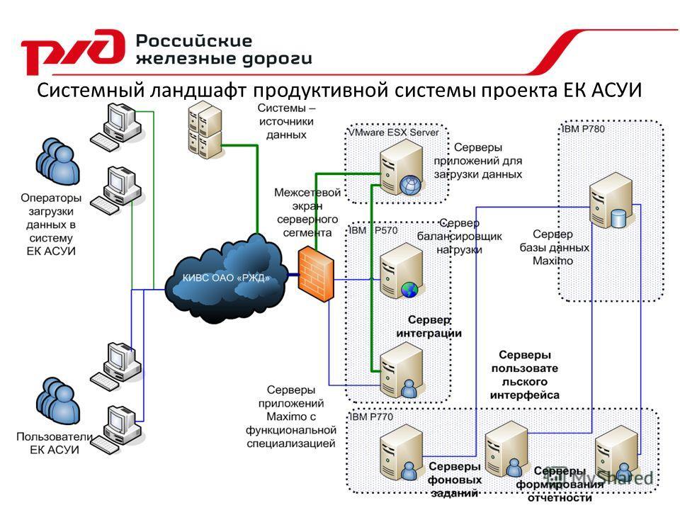 Системный ландшафт продуктивной системы проекта ЕК АСУИ
