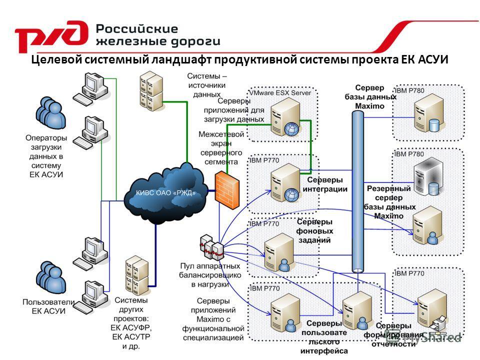 Целевой системный ландшафт продуктивной системы проекта ЕК АСУИ