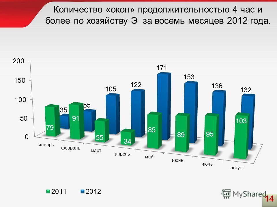 Количество «окон» продолжительностью 4 час и более по хозяйству Э за восемь месяцев 2012 года. 14