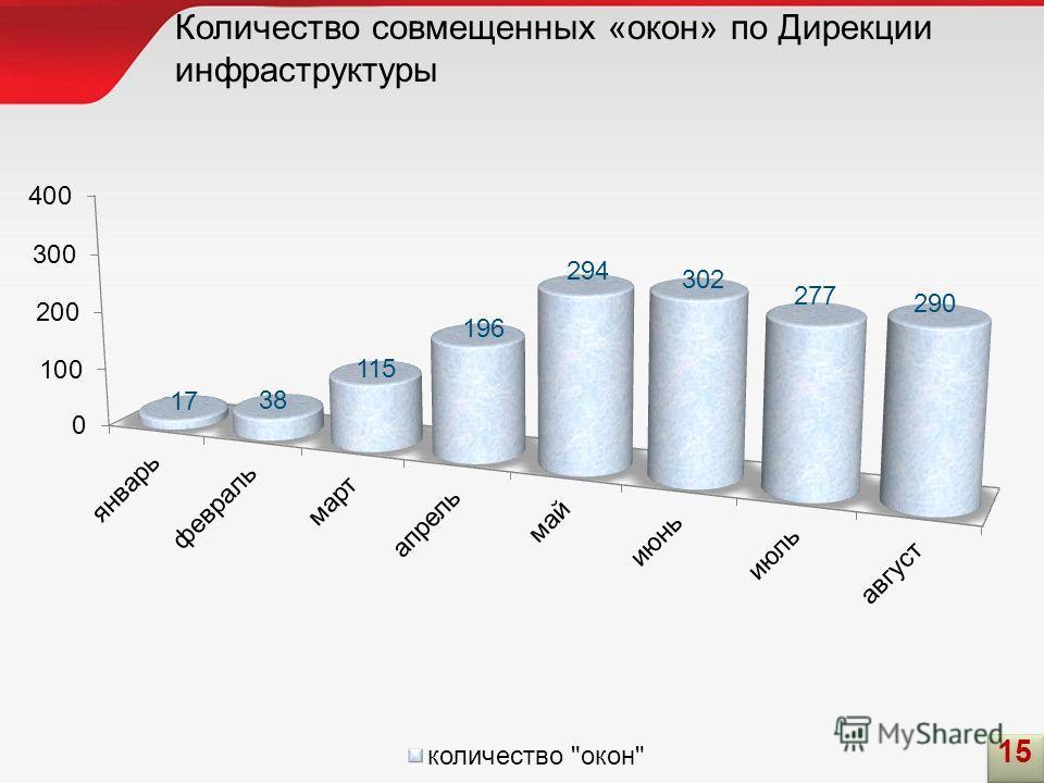 Количество совмещенных «окон» по Дирекции инфраструктуры 15
