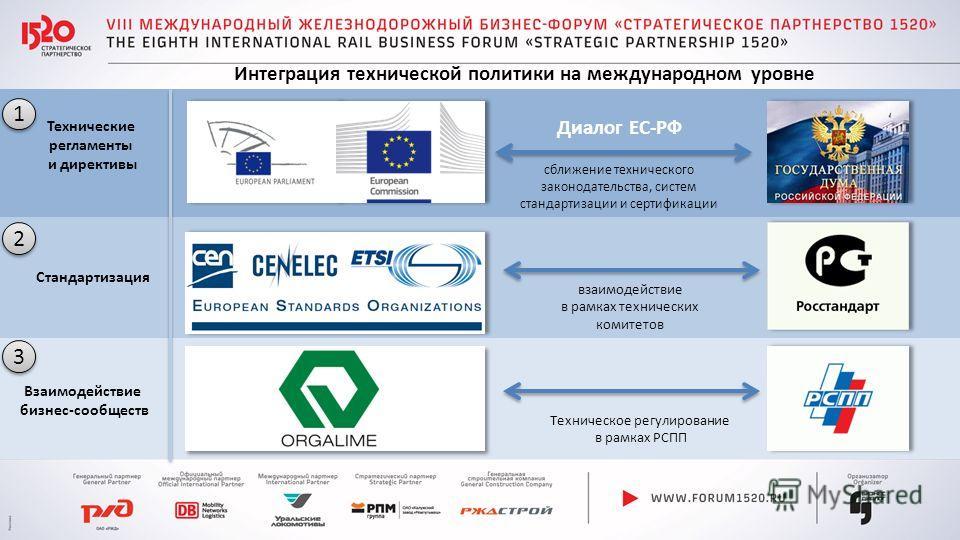 Интеграция технической политики на международном уровне Технические регламенты и директивы Стандартизация Взаимодействие бизнес-сообществ Диалог ЕС-РФ сближение технического законодательства, систем стандартизации и сертификации взаимодействие в рамк