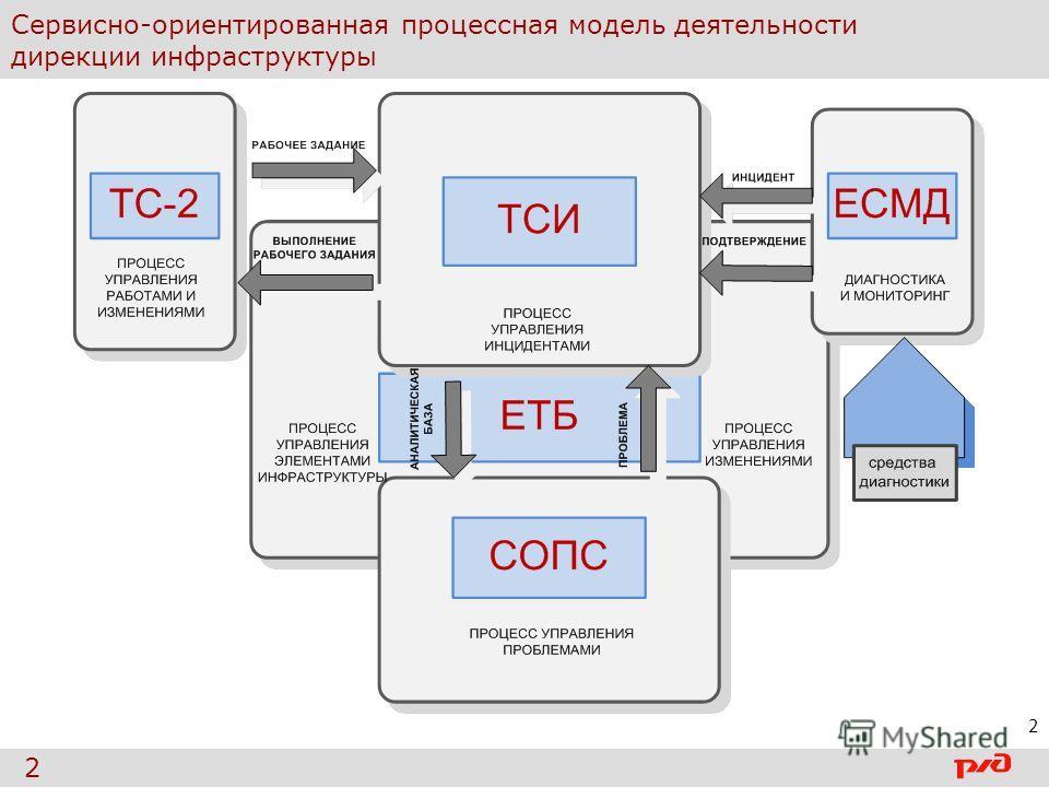 Сервисно-ориентированная процессная модель деятельности дирекции инфраструктуры 2 2