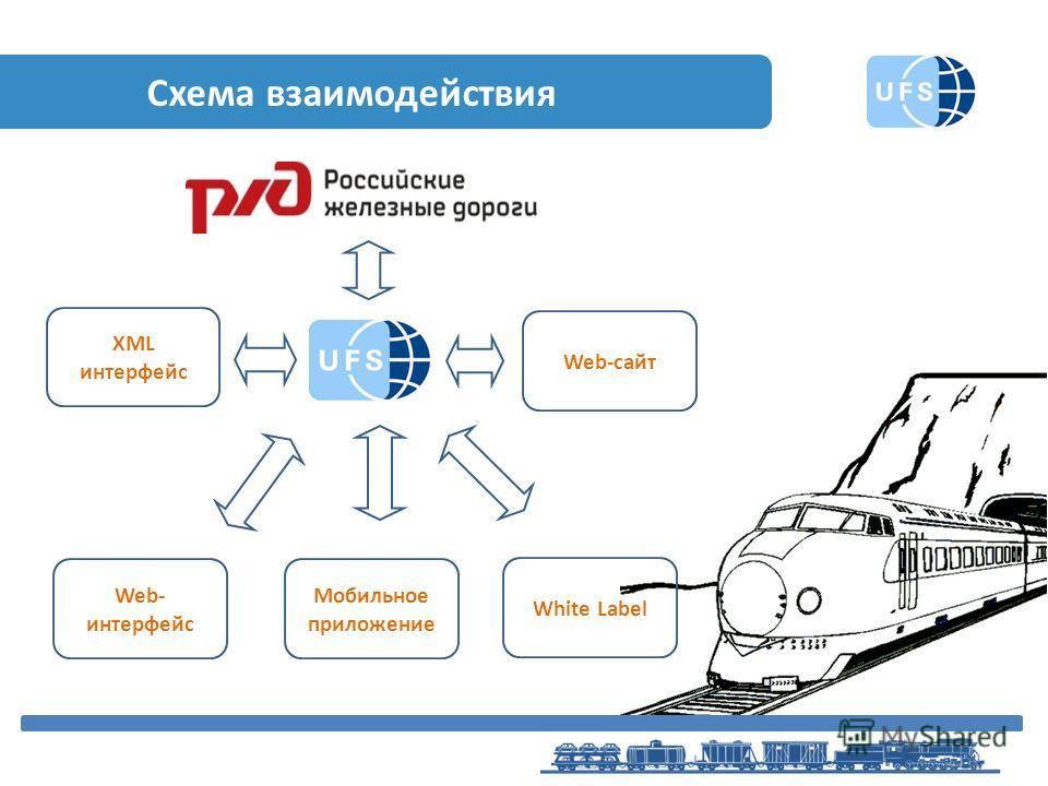 Схема взаимодействия XML интерфейс Web- интерфейс White Label Web-сайт Мобильное приложение