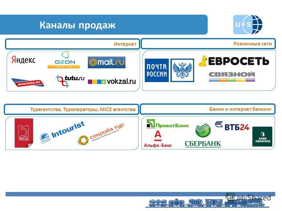 Каналы продаж Интернет Турагентства, Туроператоры, MICE агентства Банки и интернет банкинг Розничные сети
