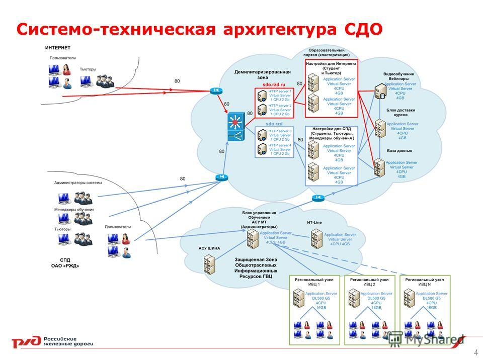 Системо-техническая архитектура СДО 4