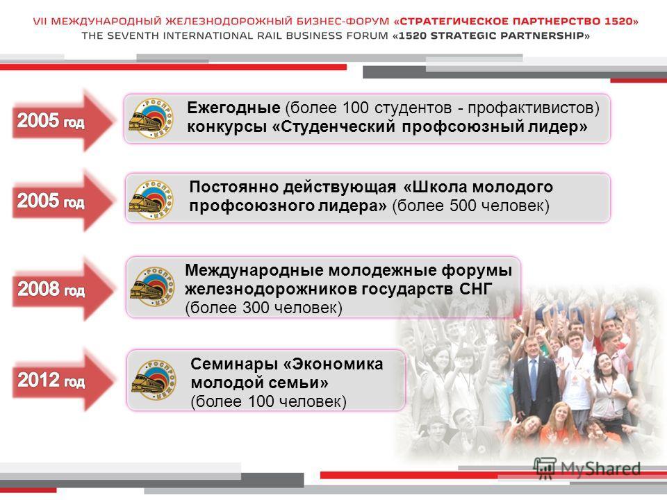 Ежегодные (более 100 студентов - профактивистов) конкурсы «Студенческий профсоюзный лидер» Постоянно действующая «Школа молодого профсоюзного лидера» (более 500 человек) Международные молодежные форумы железнодорожников государств СНГ (более 300 чело