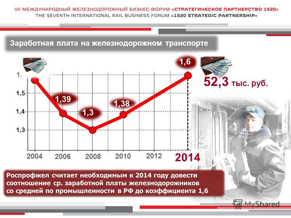 Заработная плата на железнодорожном транспорте 20062008 2012 1,3 2014 1,4 1,5 1,6 2004 2010 1,6 1,3 1,38 1,39 1,57 52,3 тыс. руб.