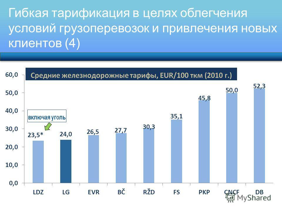 Гибкая тарификация в целях облегчения условий грузоперевозок и привлечения новых клиентов (4)