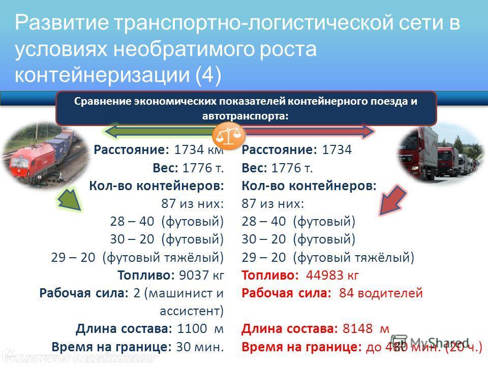 Развитие транспортно-логистической сети в условиях необратимого роста контейнеризации (4) www.litrail.lt Расстояние: 1734 км Вес: 1776 т. Кол-во контейнеров: 87 из них: 28 – 40 (футовый) 30 – 20 (футовый) 29 – 20 (футовый тяжёлый) Топливо: 9037 кг Ра