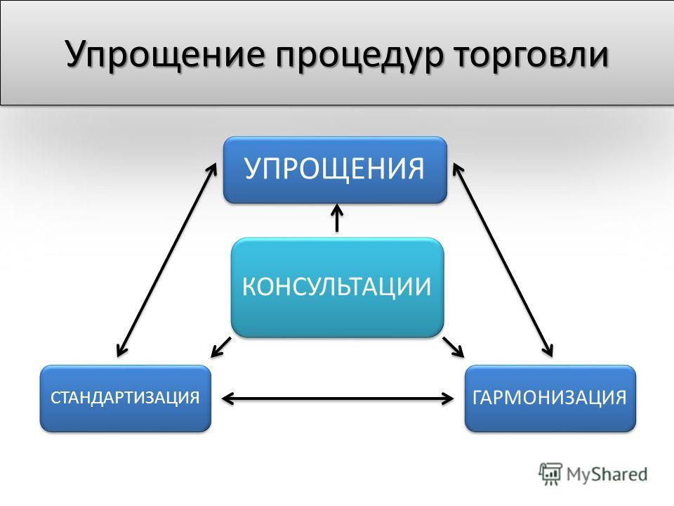 КОНСУЛЬТАЦИИ УПРОЩЕНИЯ ГАРМОНИЗАЦИЯ СТАНДАРТИЗАЦИЯ