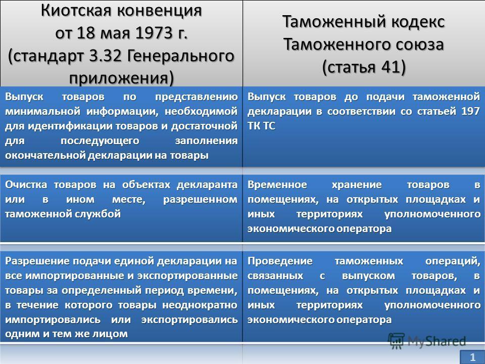 Таможенный кодекс Таможенного союза (статья 41) Таможенный кодекс Таможенного союза (статья 41) 1 Киотская конвенция от 18 мая 1973 г. (стандарт 3.32 Генерального приложения) Киотская конвенция от 18 мая 1973 г. (стандарт 3.32 Генерального приложения