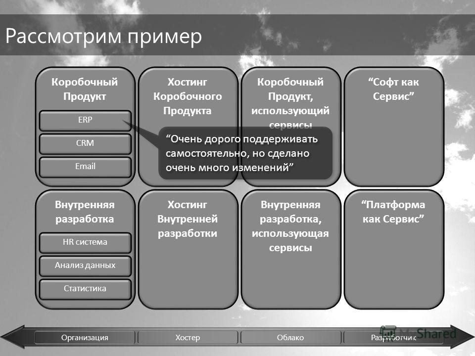 Организация Хостер Облако Разработчик Коробочный Продукт Внутренняя разработка Хостинг Внутренней разработки Хостинг Коробочного Продукта Внутренняя разработка, использующая сервисы Коробочный Продукт, использующий сервисы Софт как Сервис Платформа к