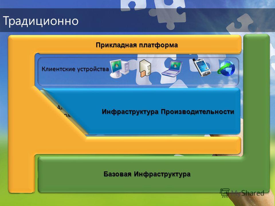 Традиционно Клиентские устройства Безопасность и сети Защита и восстановление данных Управление Серверами и рабочими станциями Идентификация и доступ Управлениеконтентом Collaboration Корпоративный поиск Анализинформации Унифицированные коммуникации