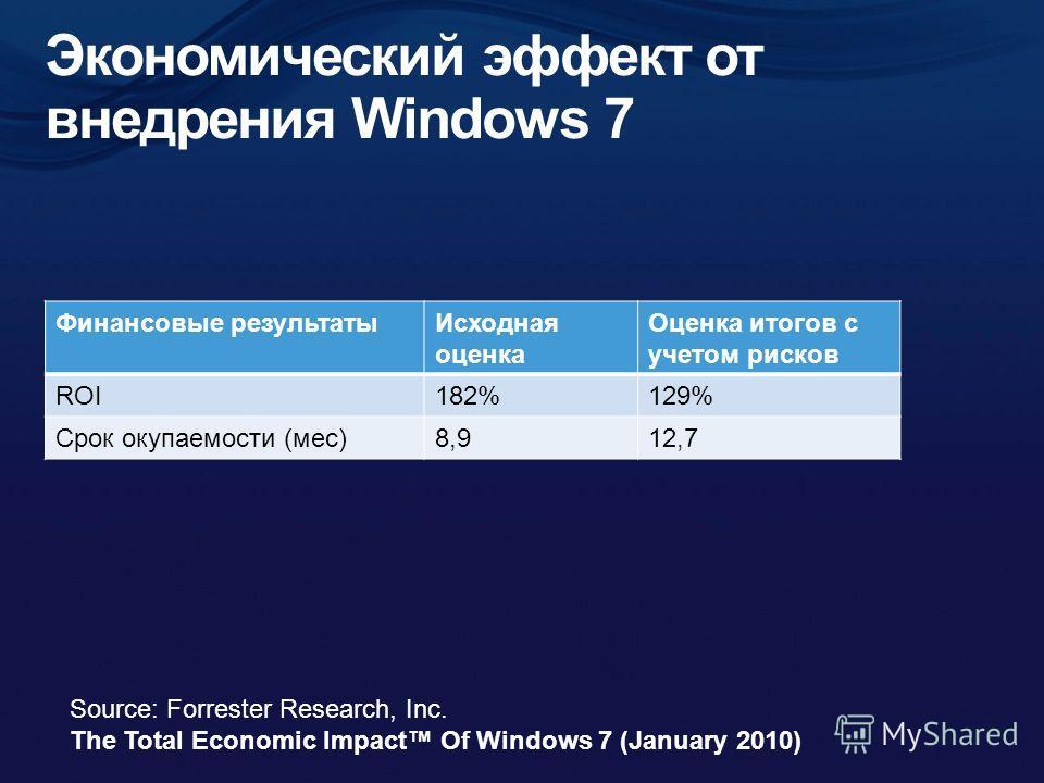 Финансовые результатыИсходная оценка Оценка итогов с учетом рисков ROI182%129% Срок окупаемости (мес)8,912,7 Source: Forrester Research, Inc. The Total Economic Impact Of Windows 7 (January 2010)