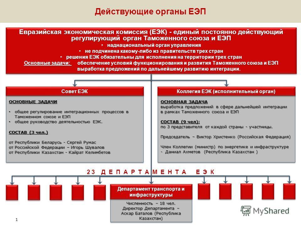 Презентационные материалы для участия в VII Международном железнодорожном бизнес-форуме «Стратегическое партнерство 1520» Сессия «ЕЭП: на пути к интегрированному рынку железнодорожных перевозок» 10.00-12.00 1 июня 2012 г., Сочи