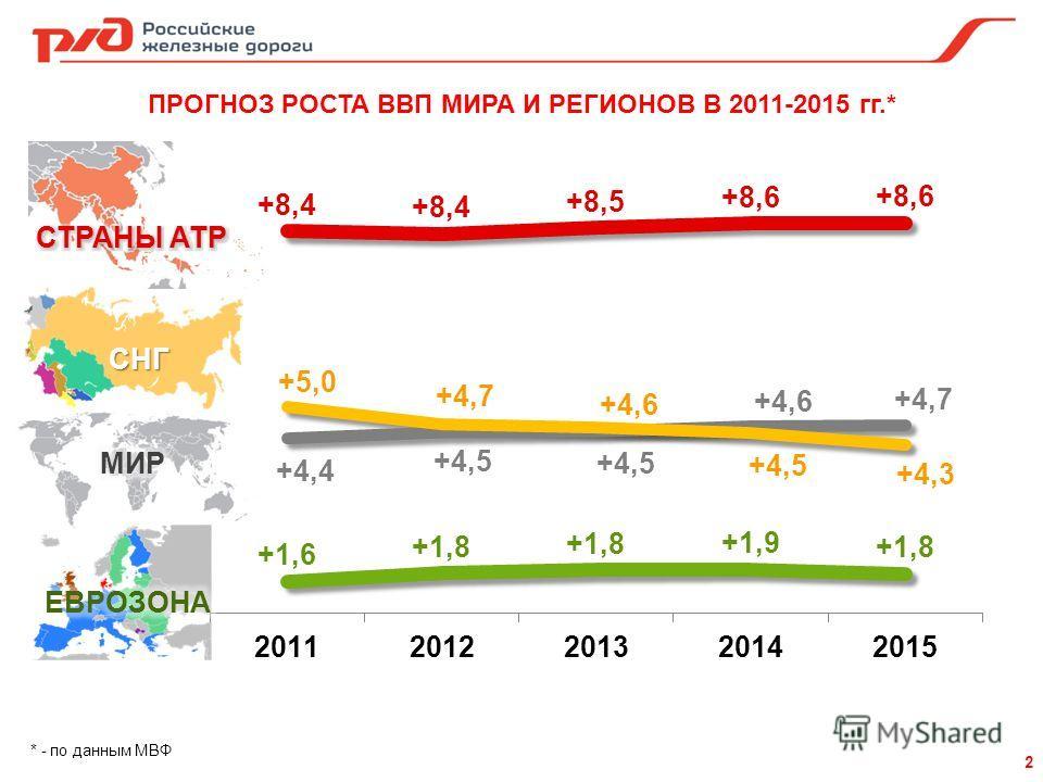 ПРОГНОЗ РОСТА ВВП МИРА И РЕГИОНОВ В 2011-2015 гг.* * - по данным МВФ 2