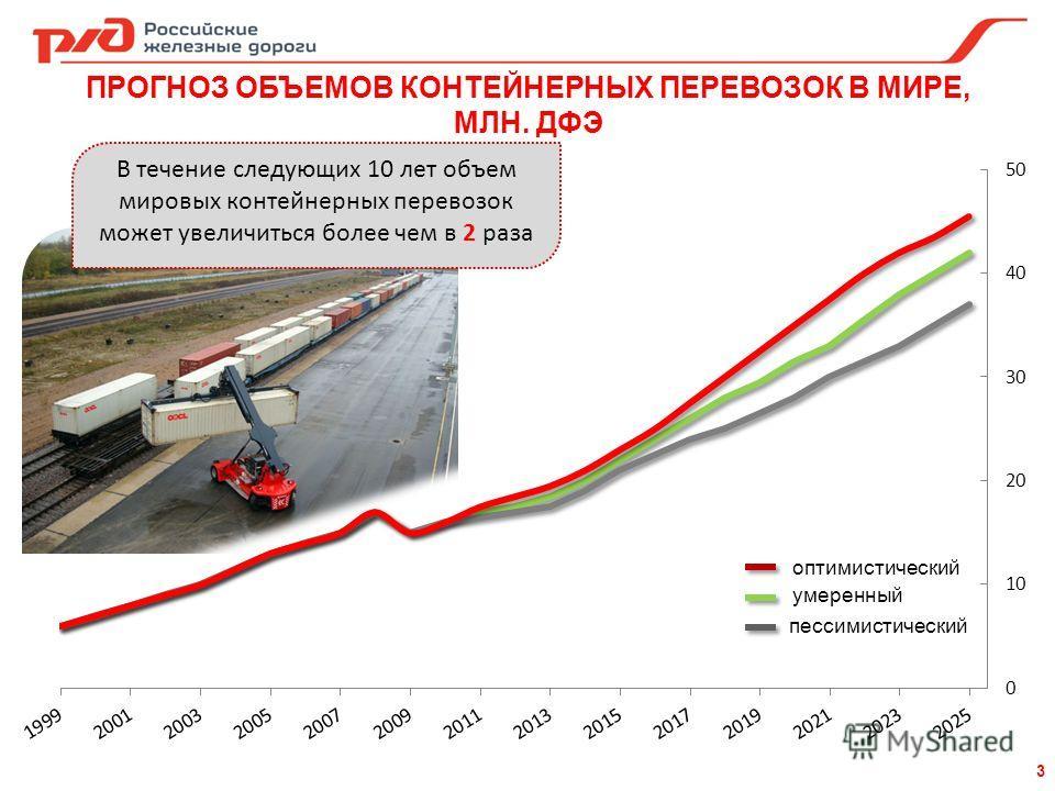 3 ПРОГНОЗ ОБЪЕМОВ КОНТЕЙНЕРНЫХ ПЕРЕВОЗОК В МИРЕ, МЛН. ДФЭ пессимистический умеренный оптимистический В течение следующих 10 лет объем мировых контейнерных перевозок может увеличиться более чем в 2 раза