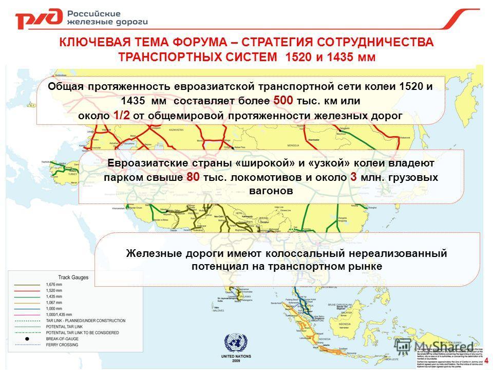 КЛЮЧЕВАЯ ТЕМА ФОРУМА – СТРАТЕГИЯ СОТРУДНИЧЕСТВА ТРАНСПОРТНЫХ СИСТЕМ 1520 и 1435 мм Общая протяженность евроазиатской транспортной сети колеи 1520 и 1435 мм составляет более 500 тыс. км или около 1/2 от общемировой протяженности железных дорог Евроази