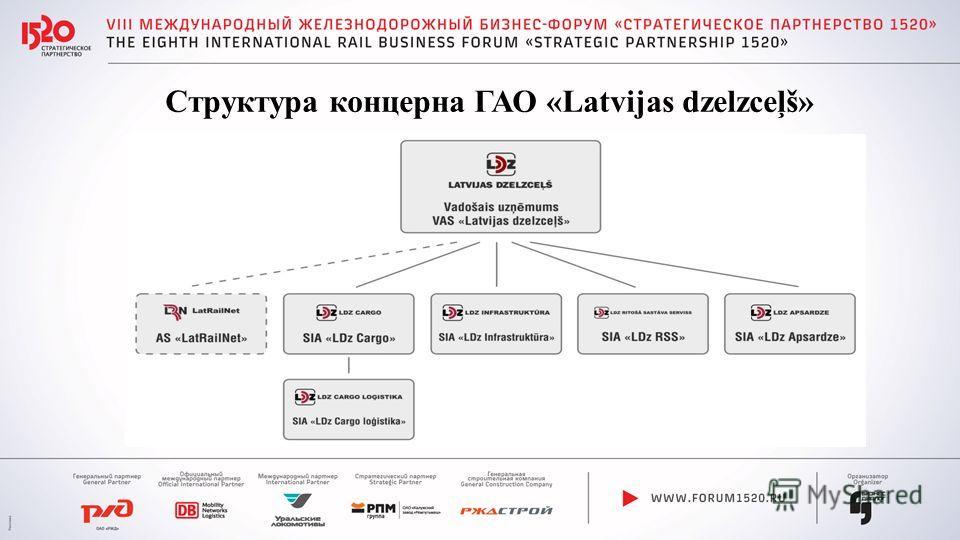 Структура концерна ГАО «Latvijas dzelzceļš»