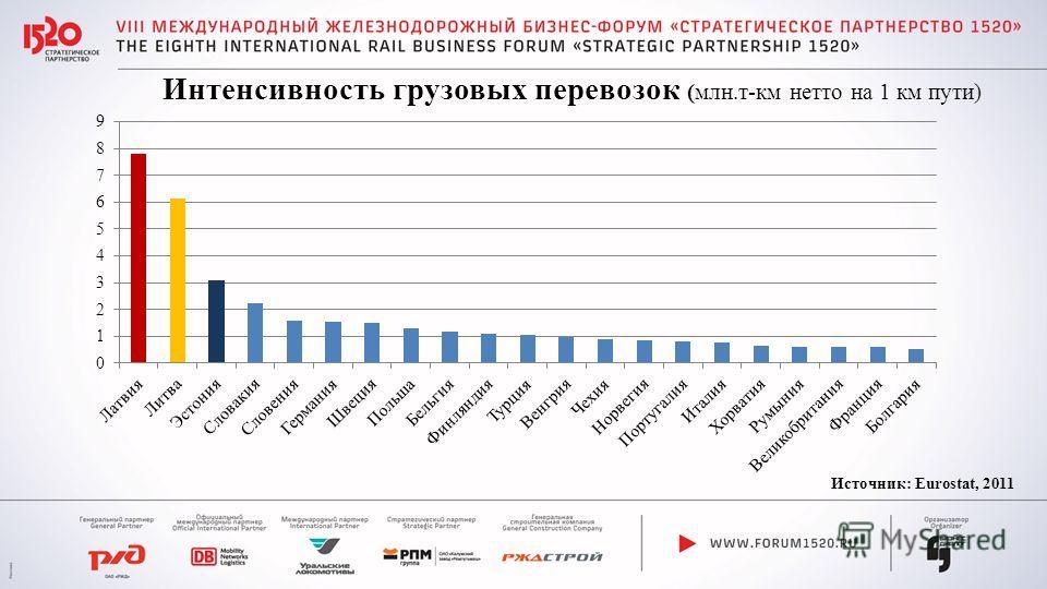 Интенсивность грузовых перевозок (млн.т-км нетто на 1 км пути) Источник: Eurostat, 2011