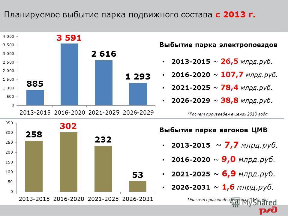 Планируемое выбытие парка подвижного состава с 2013 г. Выбытие парка электропоездов Выбытие парка вагонов ЦМВ 2013-2015 ~ 26,5 млрд.руб. 2016-2020 ~ 107,7 млрд.руб. 2021-2025 ~ 78,4 млрд.руб. 2026-2029 ~ 38,8 млрд.руб. 2013-2015 ~ 7,7 млрд.руб. 2016-