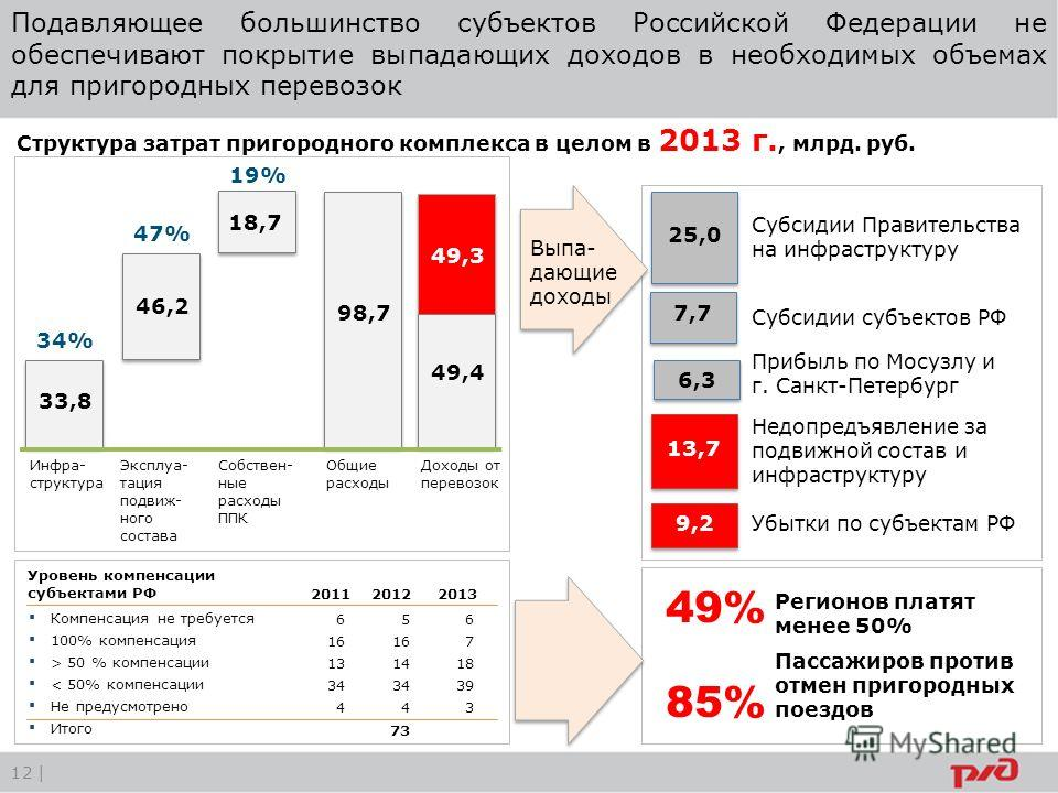 12 | Подавляющее большинство субъектов Российской Федерации не обеспечивают покрытие выпадающих доходов в необходимых объемах для пригородных перевозок Регионов платят менее 50% Пассажиров против отмен пригородных поездов 49% 85% Структура затрат при