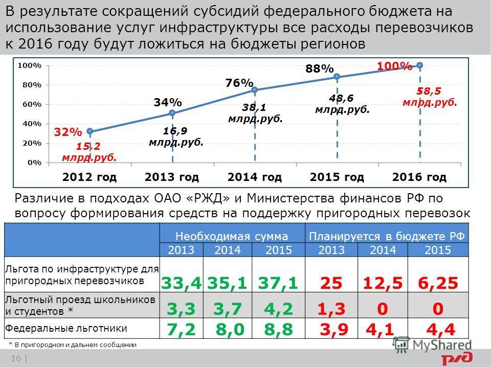 В результате сокращений субсидий федерального бюджета на использование услуг инфраструктуры все расходы перевозчиков к 2016 году будут ложиться на бюджеты регионов Необходимая суммаПланируется в бюджете РФ 201320142015201320142015 Льгота по инфрастру