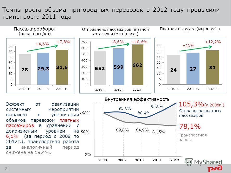 Темпы роста объема пригородных перевозок в 2012 году превысили темпы роста 2011 года 2008 20092010 2011 2012 100% 0% 89,8% 88,4% 84,9% 81,5% 78,1% 95,6% 95,9% 105,3% (к 2008г.) Отправлено платных пассажиров Транспортная работа Внутренняя эффективност